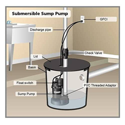 Sump Pump Installation And Repair Tulsa